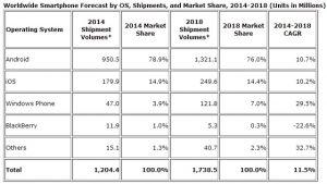 1.200 millones de teléfonos inteligentes se enviarán en 2014;  Android tendrá una participación de mercado del 79 por ciento: IDC