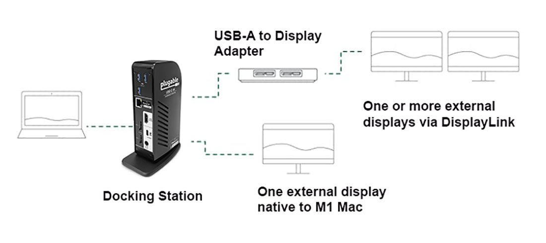 Agregar una segunda pantalla a M1 Mac