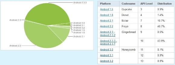 android_statistics_sept-oct