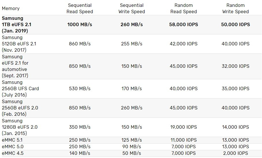 samsung-1-terabyte-eufs-2-1-3
