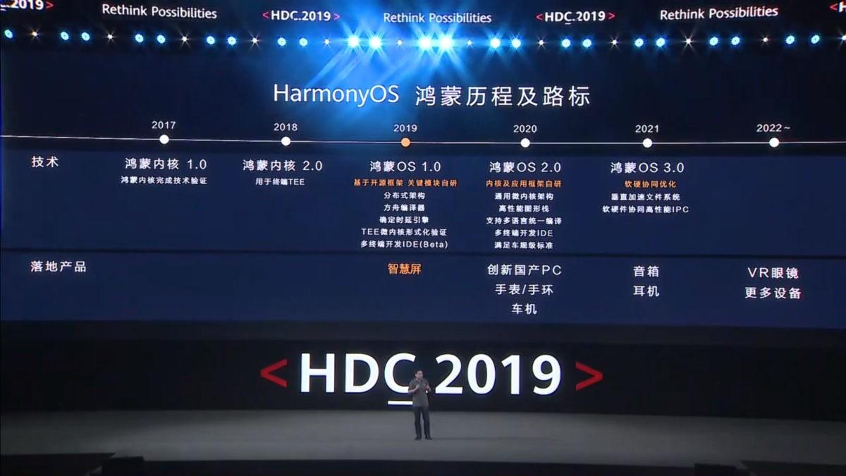 armonios-timeline