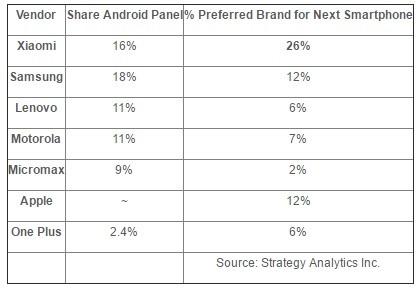 xiaomi-más-preferido-smartphone-brand-india-data