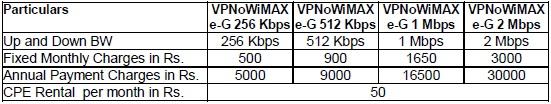 bsnl-vpn-over-wimax-1