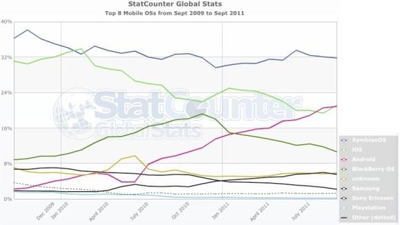 symbian_statcounter_graph_1