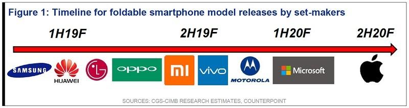 pantalla-plegable-smartphone-oem-release-esperada-cronología