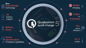 Qualcomm Quick Charge 5 carga la batería hasta un 50% en solo cinco minutos