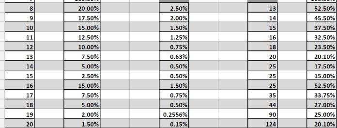 Gráficos de pila de fallas BDO