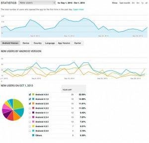 Ahora, los desarrolladores pueden ver el rendimiento de sus aplicaciones vinculando Google Analytics con Google Play.