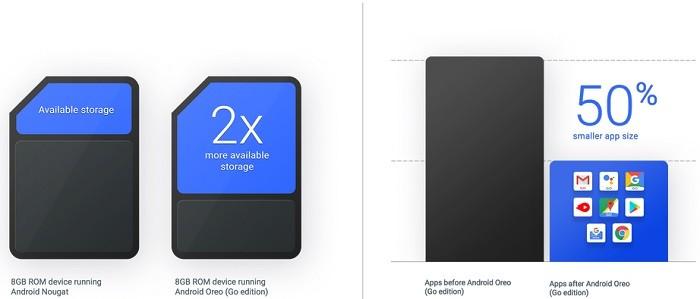 principales-características-android-oreo-go-edition-almacenamiento