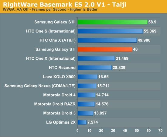 galaxy-s-iii-benchmark-5
