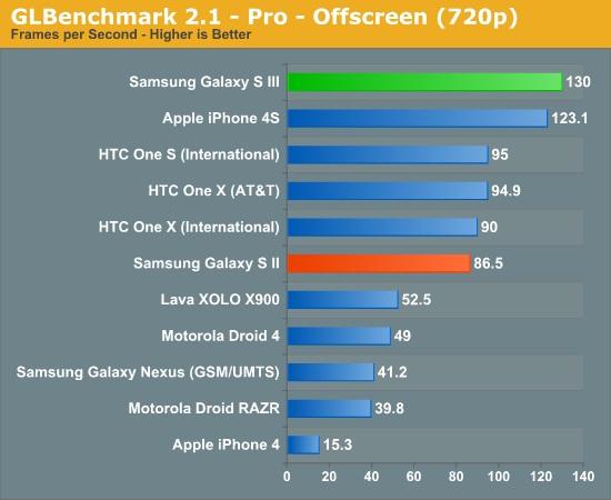 galaxy-s-iii-benchmark-4