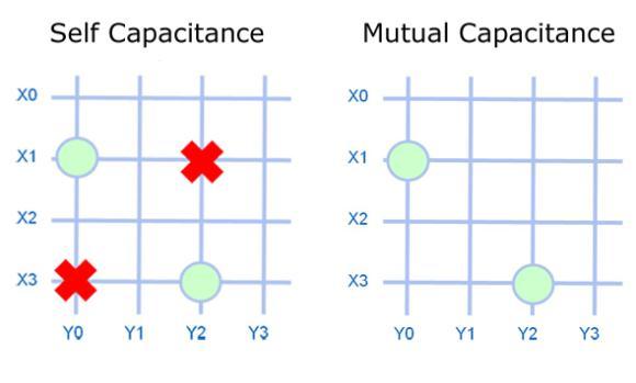 self_vs_mutual