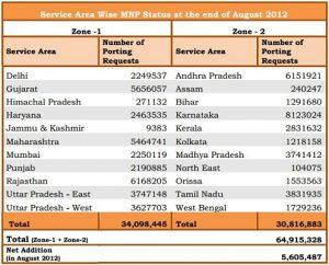 64,92 millones de suscriptores móviles optaron por MNP hasta agosto de 2012