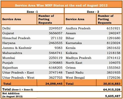 MNP-Agosto-2012-Gráfico