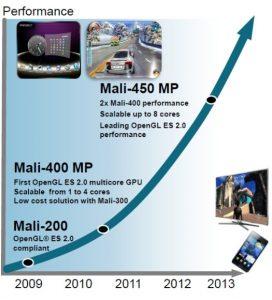 ARM lanzará GPU Mali-450 para teléfonos de rango medio