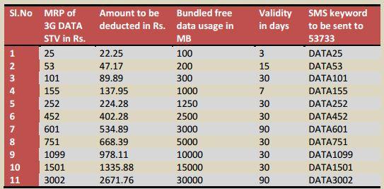 BSNL-3G-SMS-Código de activación-Chennai-TN