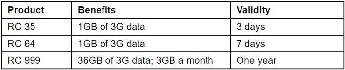 paquetes-de-datos-aircel-bihar