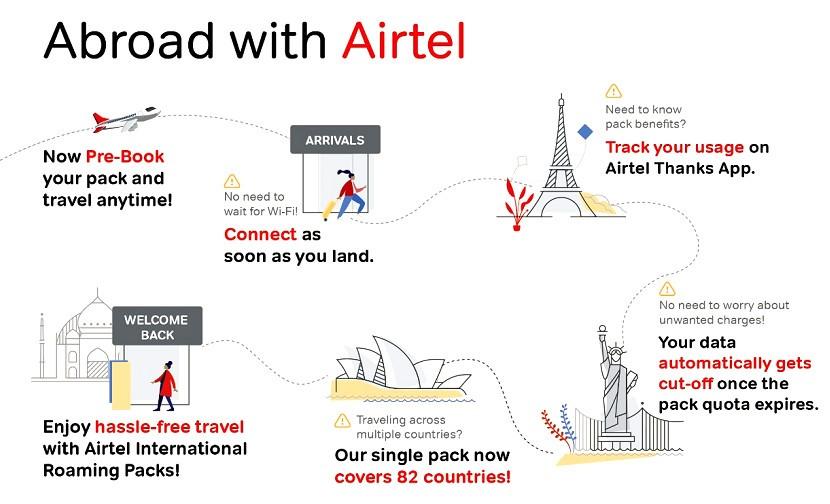 Paquetes de itinerancia internacional de Airtel