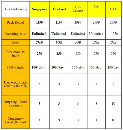 paquete-itinerancia-internacional-aircel