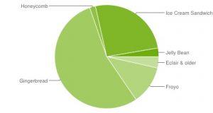 Android 4.0 ICS alcanza el 25,8% de los dispositivos, Gingerbread sigue siendo el rey con un 54,2% de cuota
