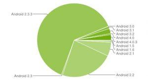 Android 4.0 ICS llega al 2,9% de los dispositivos mientras que Gingerbread sigue siendo el rey