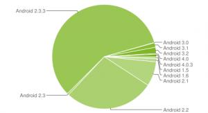 Android Gingerbread aún gobierna, ICS ahora en el 1% de los dispositivos Android