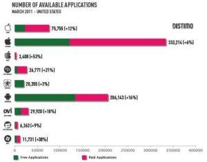 Android Market supera a Apple App Store en número total de aplicaciones