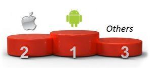 Android e iOS capturaron el 92% del mercado de teléfonos inteligentes en el cuarto trimestre de 2012: Informe
