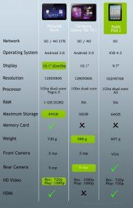 Apple iPad 2 Vs Motorola Xoom Vs Samsung Galaxy Tab