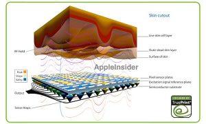 Apple iPhone 5S contará con un escáner de huellas dactilares en el botón de inicio de cristal de zafiro