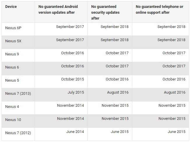 períodos-de-actualización-y-soporte-dispositivos-google-nexus