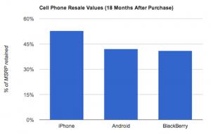 Aquí hay un dato divertido: el valor de reventa de los androides es menor que el de los iPhones
