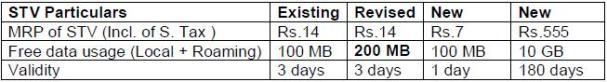 BSNL lanza 2 nuevos paquetes GPRS y revisa 1 paquete GPRS existente
