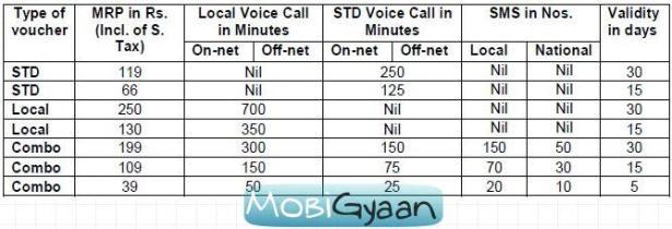 BSNL lanza nuevos cupones de tarifas especiales basados en minutos y SMS