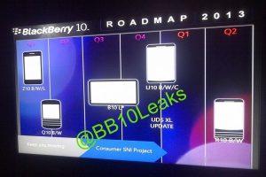 BlackBerry tiene grandes planes para 2013;  Incluye tableta y dispositivo phablet