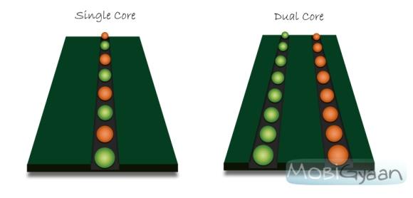 Computación móvil: doble núcleo
