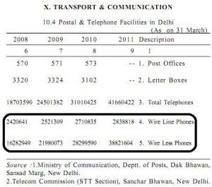 Conexiones móviles de 4 crore en Delhi con una población de 1,68 crore
