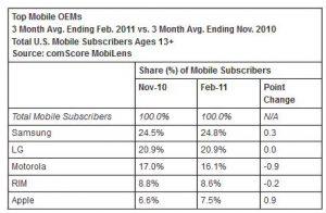 Datos revelan que Samsung y Android gobiernan EE. UU.