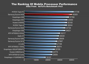 El Exynos 5433 de Note 4 supera al Snapdragon 805 en las pruebas de referencia