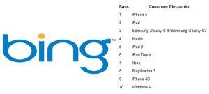 El iPhone 5 es el producto electrónico de consumo más buscado de 2012 en Bing, mientras que SGS III es el tercero.