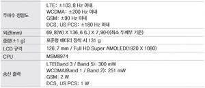 El manual de usuario de Samsung confirma la existencia del Galaxy S4 con Snapdragon 800