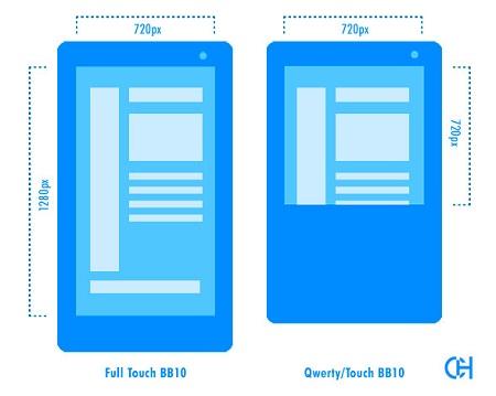 El sistema operativo Blackberry 10 admitirá dos resoluciones