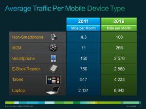 El uso de datos móviles se multiplicará por 18 en 2016: CISCO