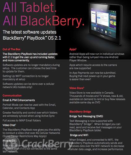 Fugas en el registro de cambios de BlackBerry PlayBook OS 2.1