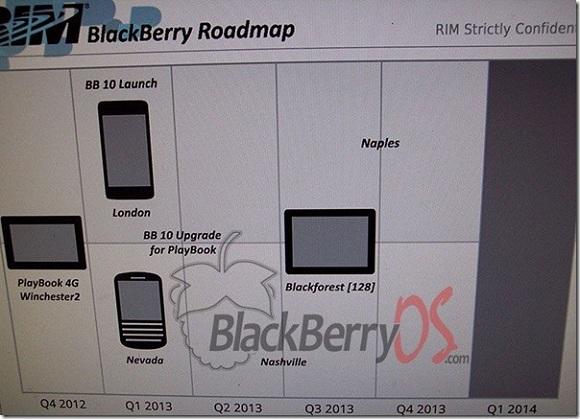 Fugas en la hoja de ruta de lanzamiento de dispositivos BlackBerry 10 altamente confidenciales