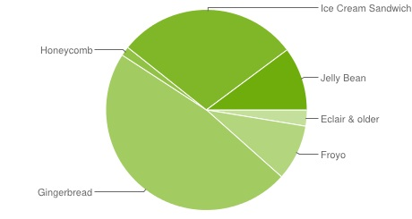 Android-OS-Share-January-13-Pie