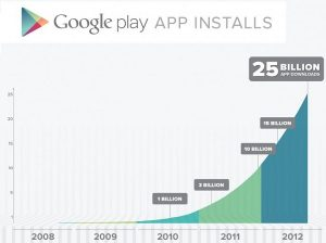 Google Play alcanza los 25 mil millones de descargas, aplicaciones populares que saldrán a la venta por solo $ 0.25