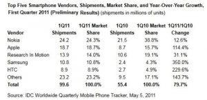 IDC dice que el mercado de teléfonos inteligentes está creciendo un 79% año tras año