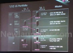 LG D1L puede llegar con chip LTE y S4;  Pantalla de 4,7 pulgadas y 720p como Optimus 4X HD