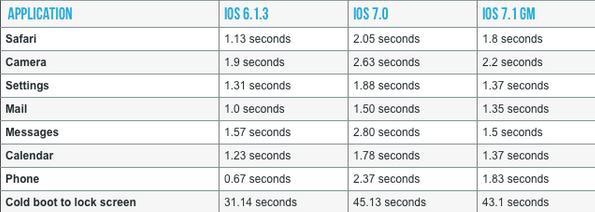 iOS-7.1-para-iPhone-4